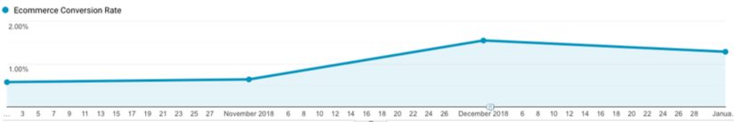The Good Stuff saw a 179% increase in mobile conversion rate