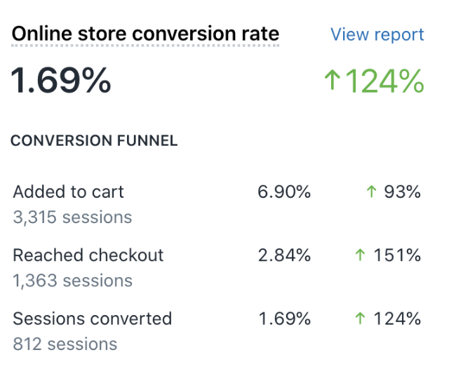Increased online store conversion rate
