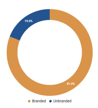 Branded vs Unbranded