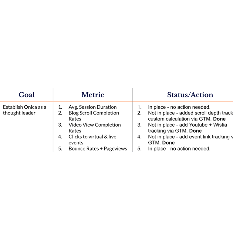 An example of translating a business objective into actionable metrics.
