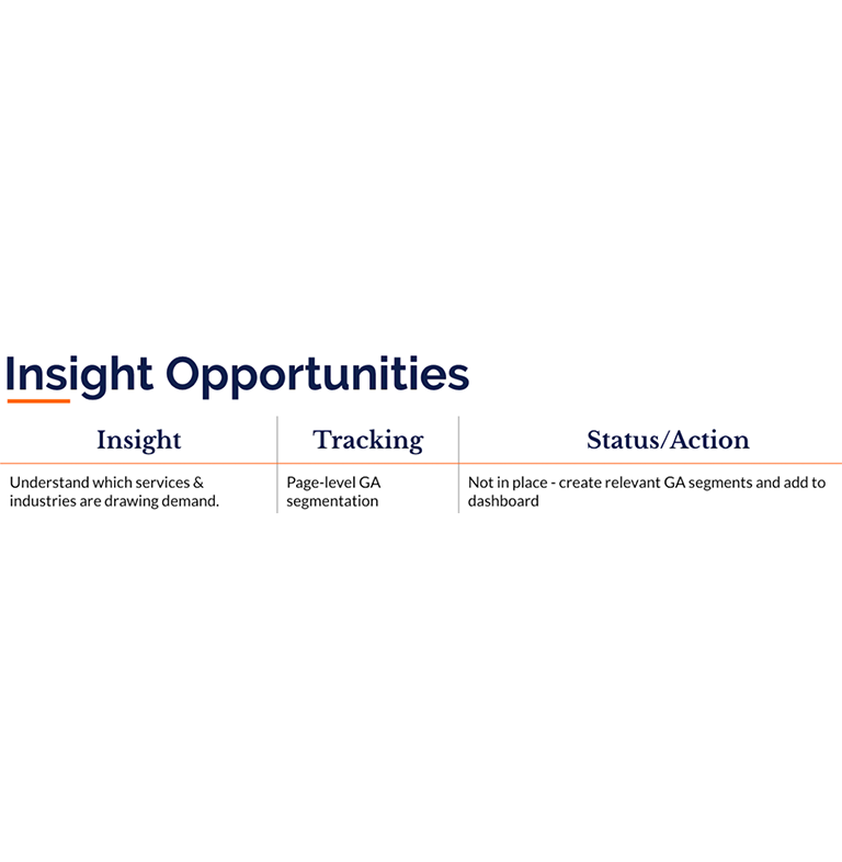 An excerpt of our insight opportunity analysis around understanding service and industry demands.