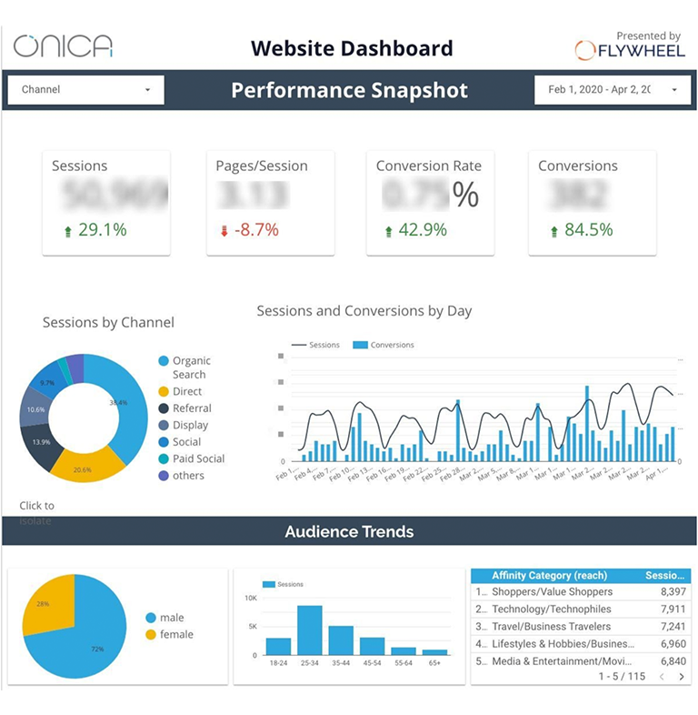 A look into our customized Google Data Studio dashboard for Onica.